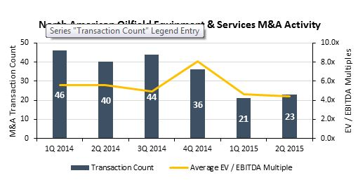 North American Oilfield Equipment and Services M&A Activity